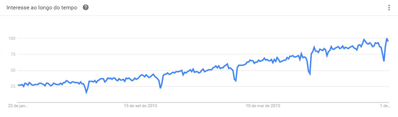 Google Trends: O que é Marketing Digital